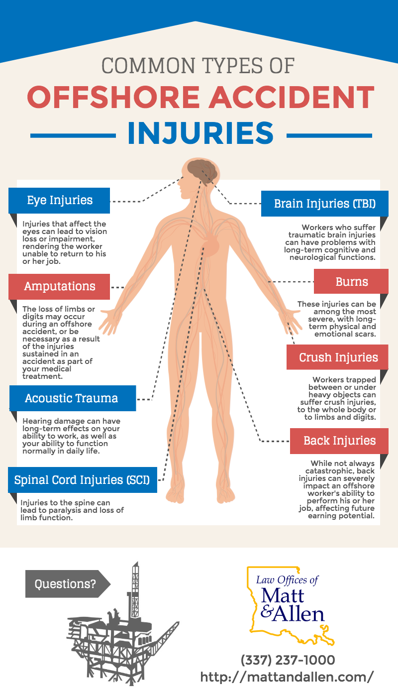 Offshore-Injury-Types-Infographic