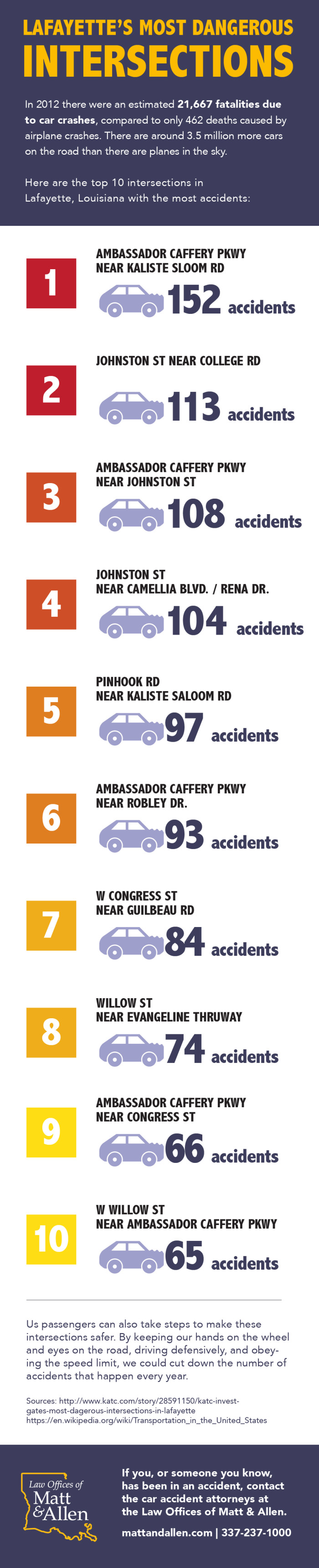 Most Dangerous Intersections in Lafayette, LA | Infographic